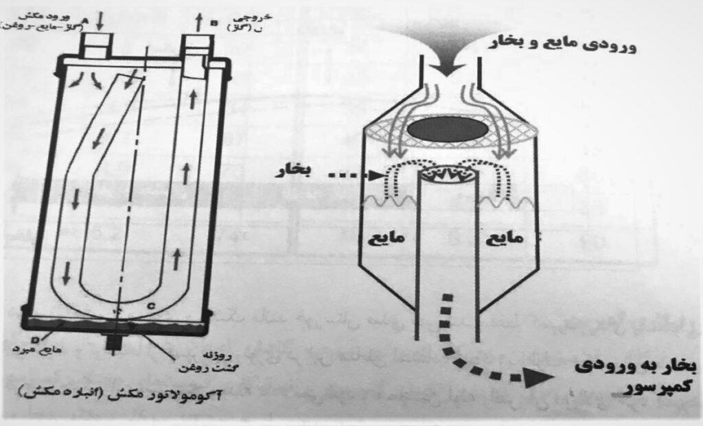 کولر گازی: اکومولاتور