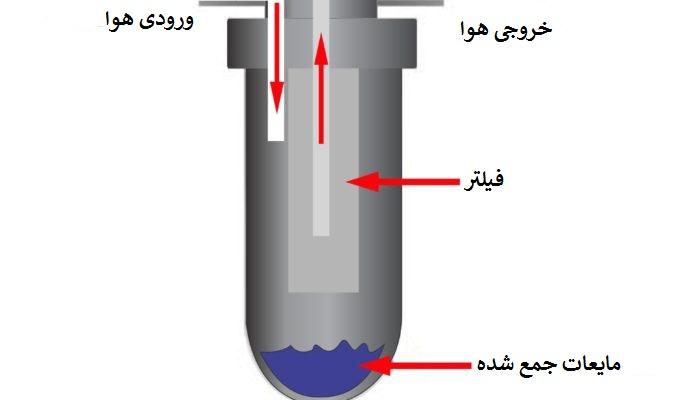 انواع میکروفیلتر پمپ باد-فیلتراسیون کمپرسور باد-رطوبت گیر کمپرسور