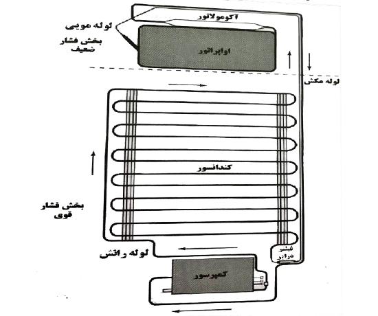 سیکل مکانیکی تبرید تبخیری تراکمی ساده
