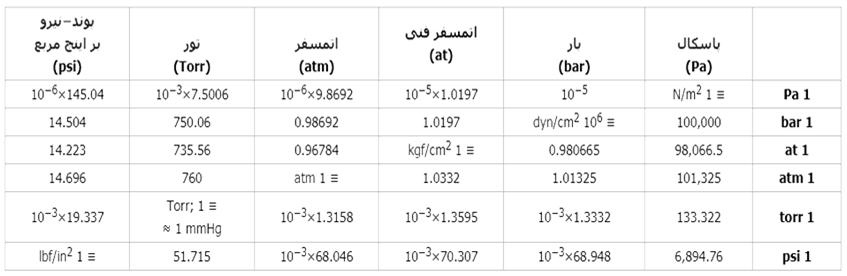 جدول تبدیل واحد فشار